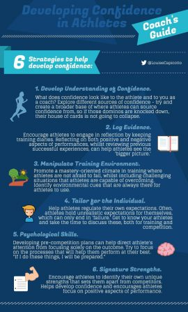 Coach's Guide: Developing Confidence in Athletes